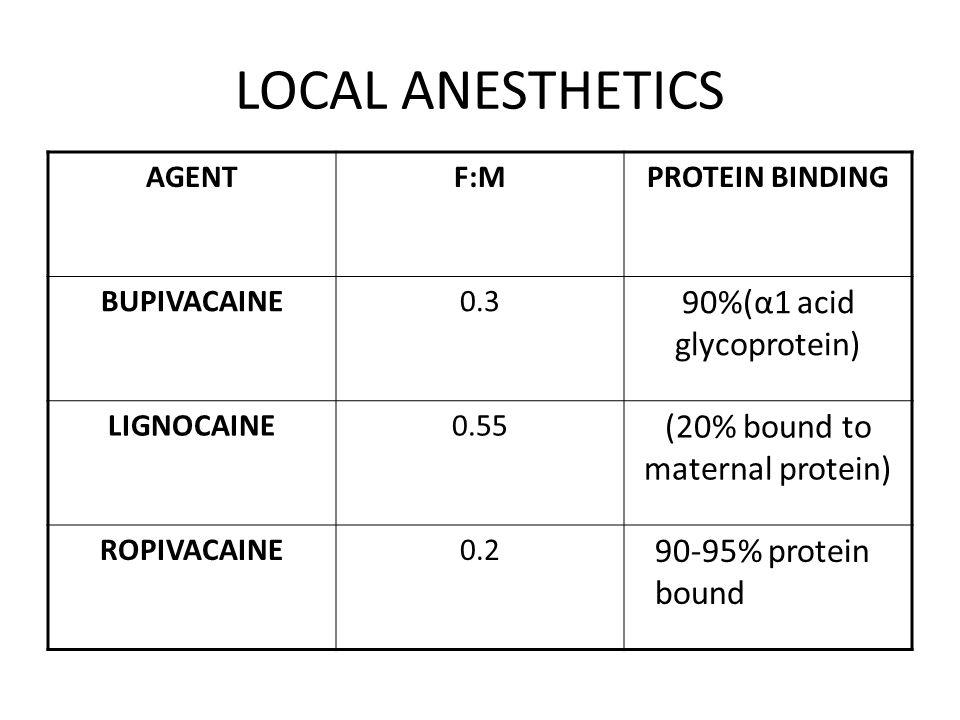 LOCAL ANESTHETICS 90%(α1 acid glycoprotein)