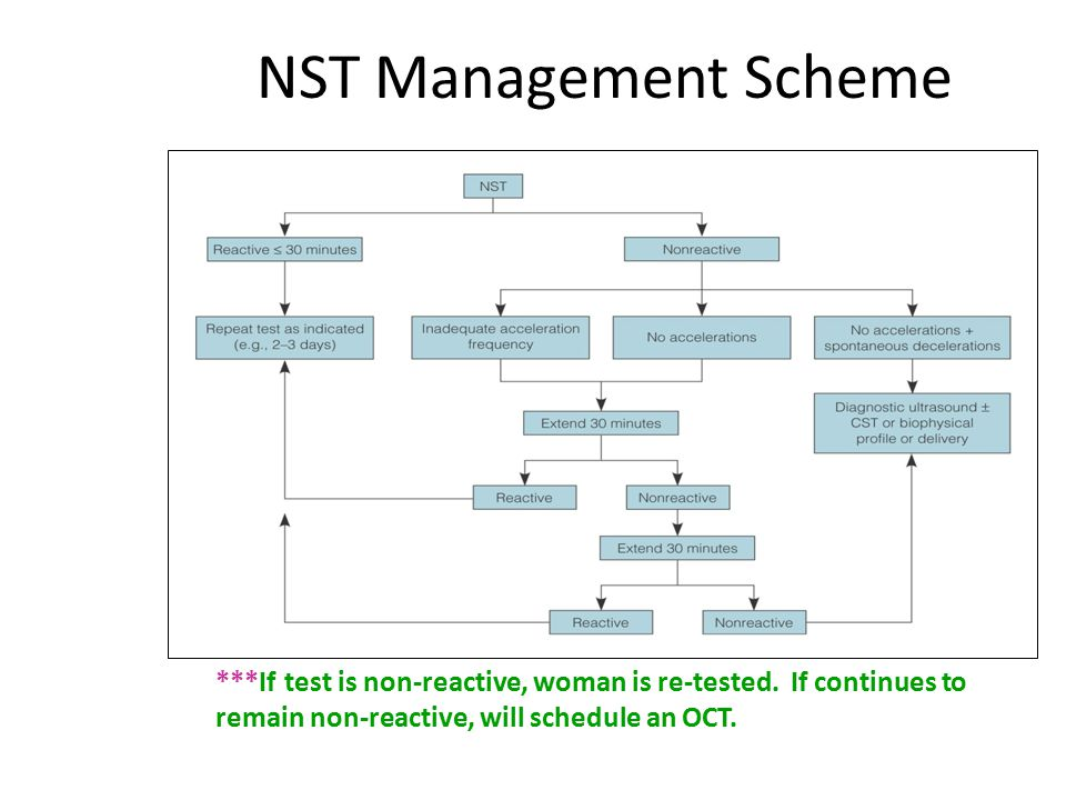 NST Management Scheme ***If test is non-reactive, woman is re-tested.
