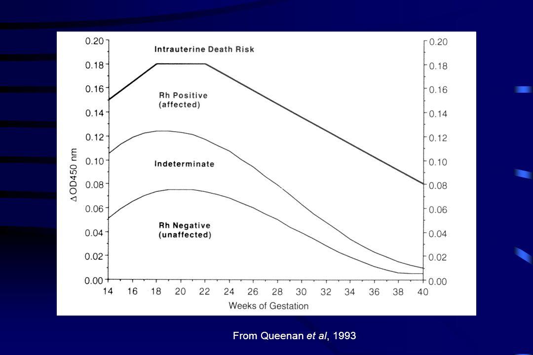 From Queenan et al, 1993