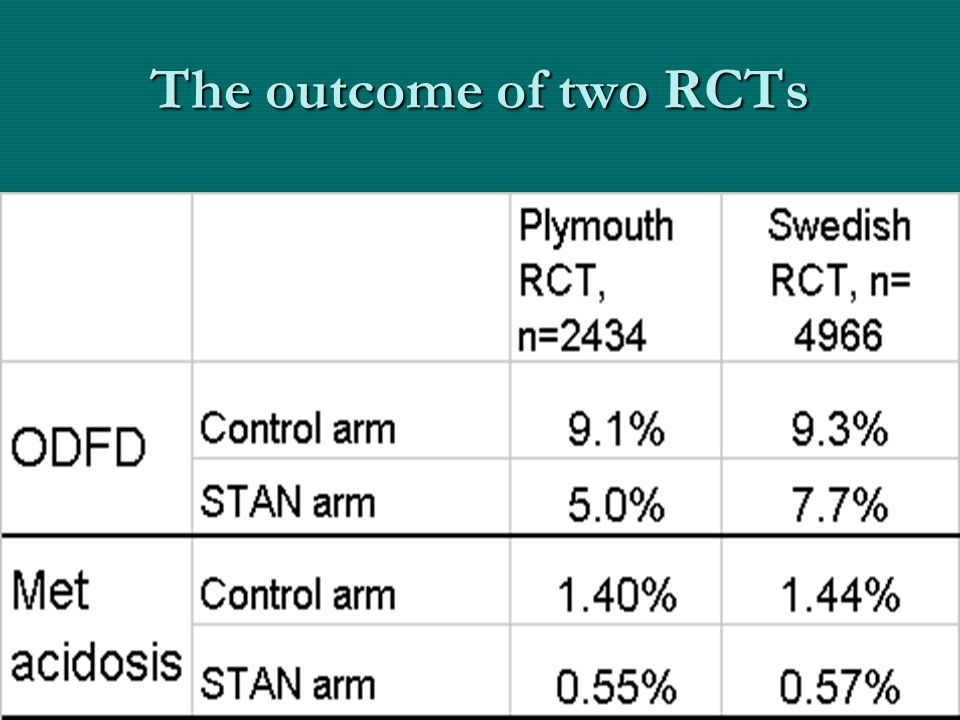 The outcome of two RCTs