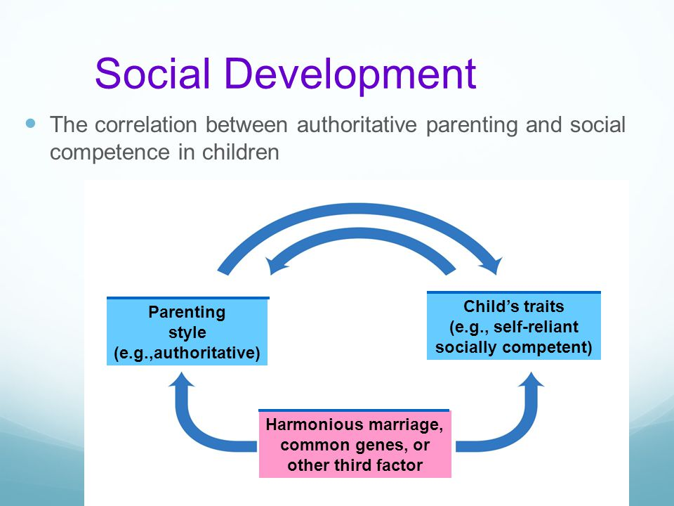 Social Development The correlation between authoritative parenting and social competence in children.