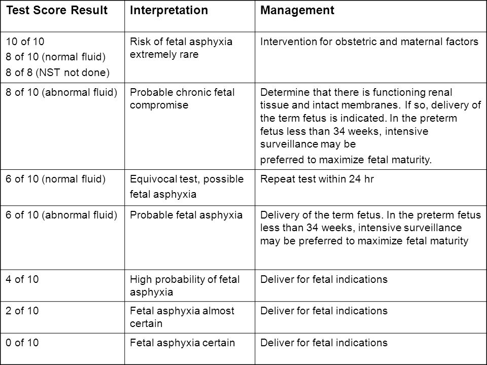 Management Interpretation Test Score Result