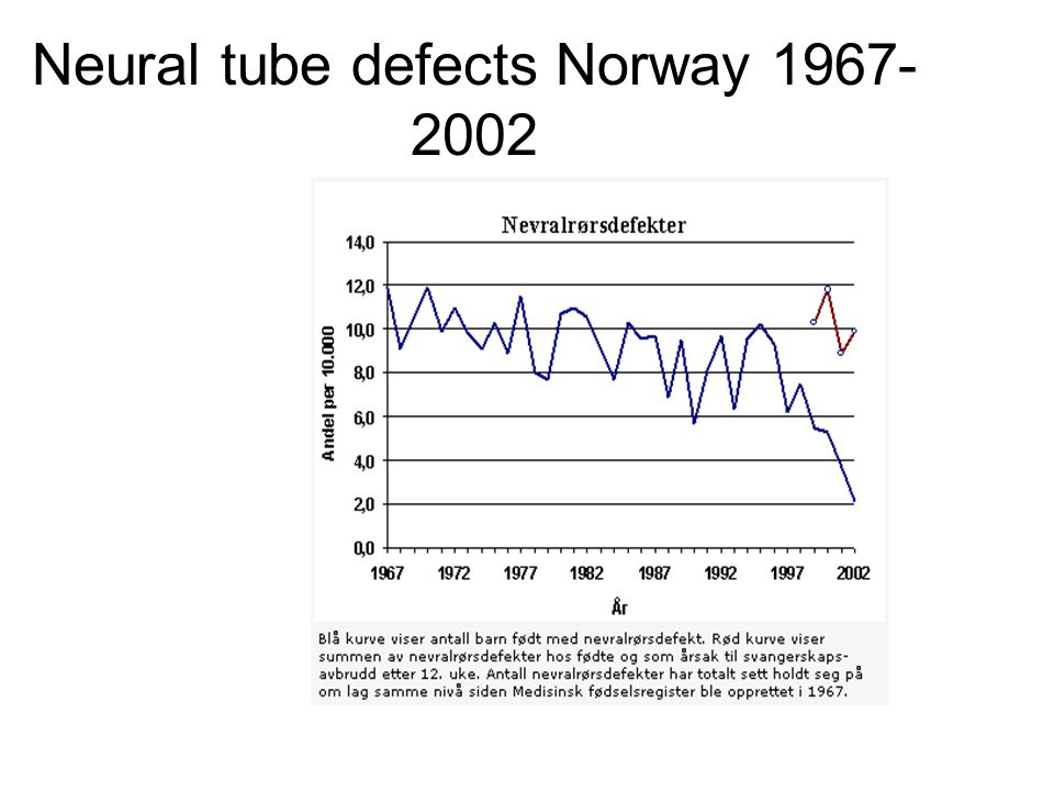 Neural tube defects Norway 1967-2002