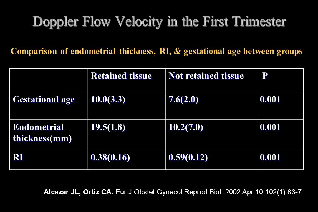 Doppler Flow Velocity in the First Trimester