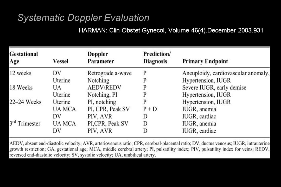 Systematic Doppler Evaluation HARMAN: Clin Obstet Gynecol, Volume 46(4).December 2003.931