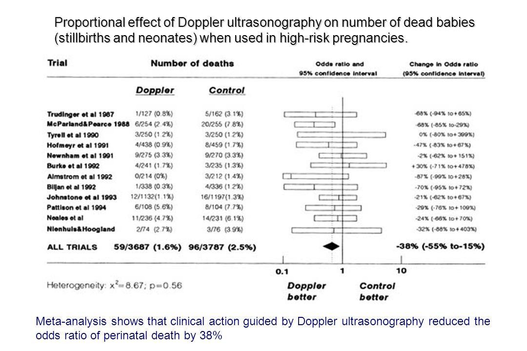 Proportional effect of Doppler ultrasonography on number of dead babies (stillbirths and neonates) when used in high-risk pregnancies.