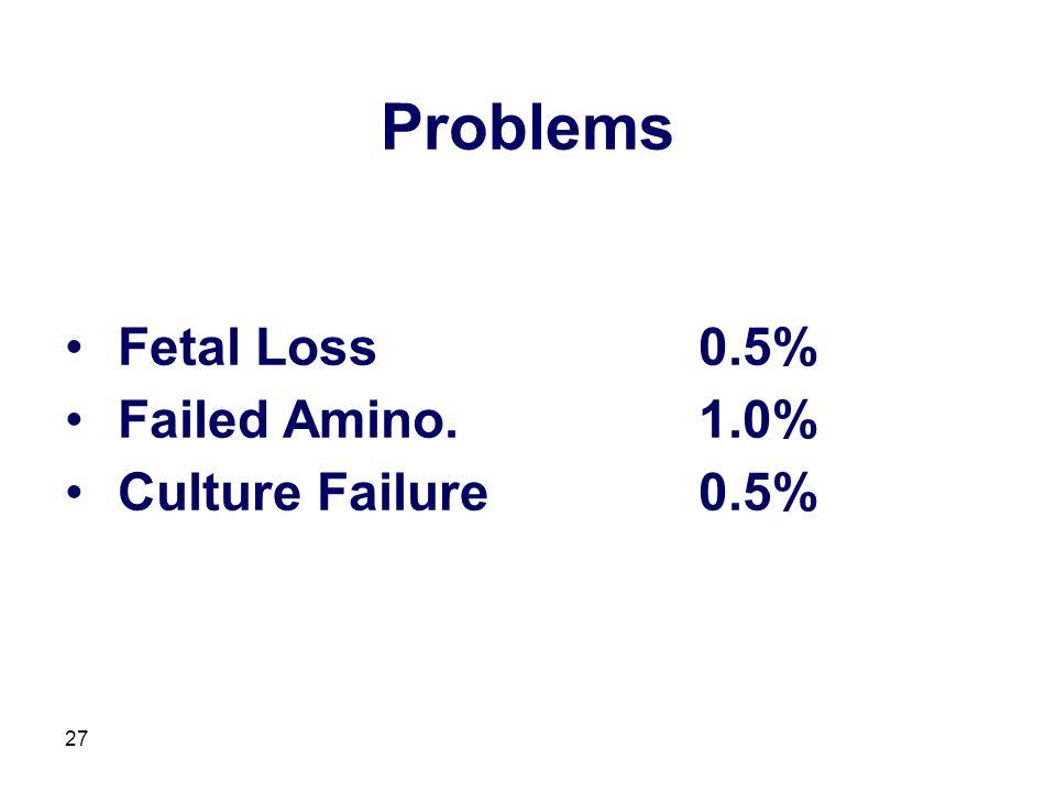 Problems Fetal Loss 0.5% Failed Amino. 1.0% Culture Failure 0.5%
