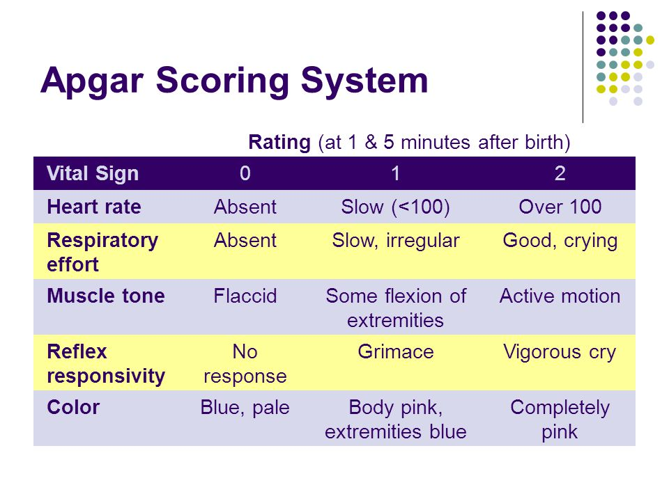 Apgar Scoring System Rating (at 1 & 5 minutes after birth) Vital Sign