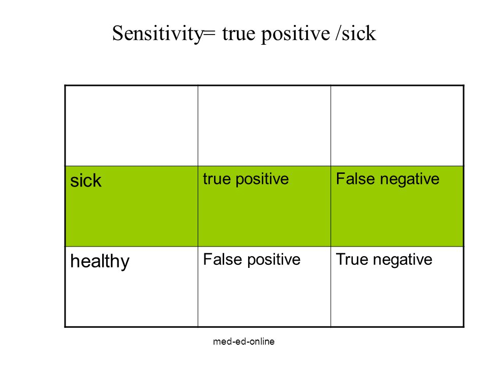 Sensitivity= true positive /sick