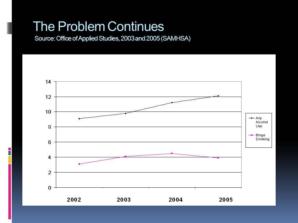The Problem Continues Source: Office of Applied Studies, 2003 and 2005 (SAMHSA)