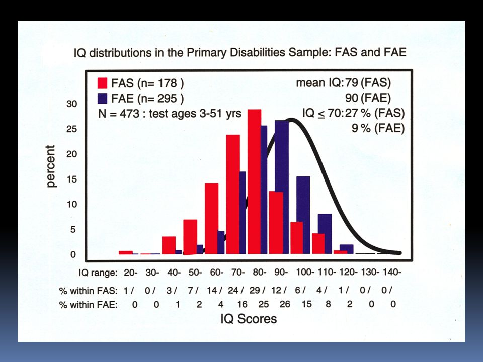 In fact, as this slide shows, the average IQ for individuals diagnosed with FAS is 80, which is between the Borderline and Low Average range.