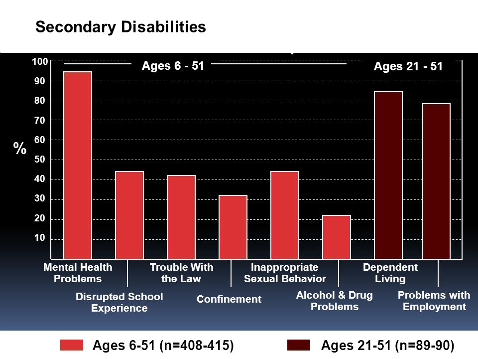 Secondary Disabilities OF SECONDARY DISABILITIES