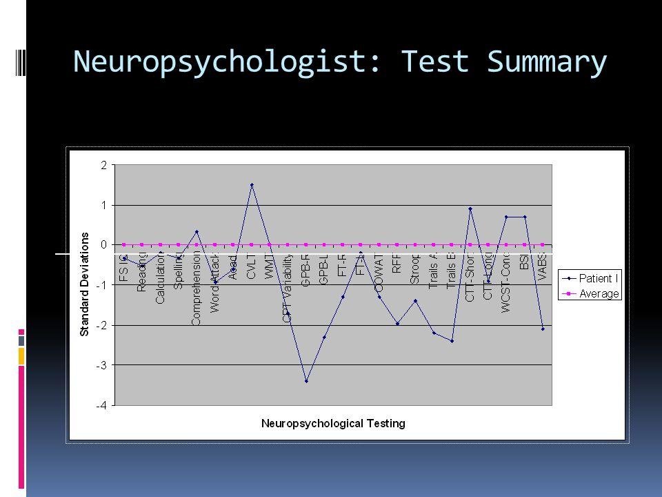 Neuropsychologist: Test Summary