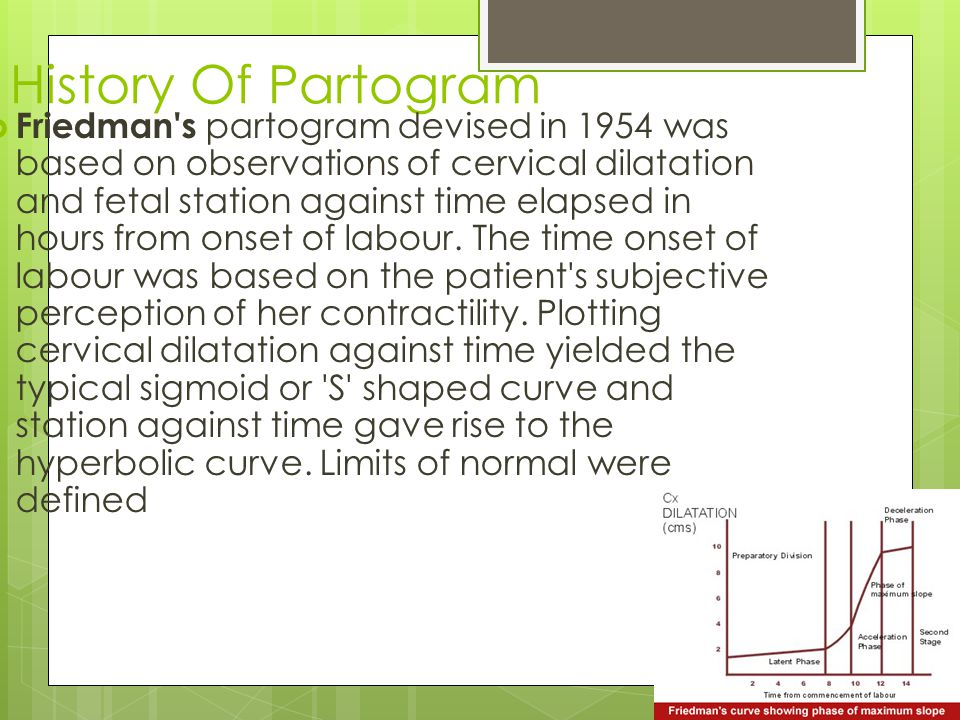 History Of Partogram