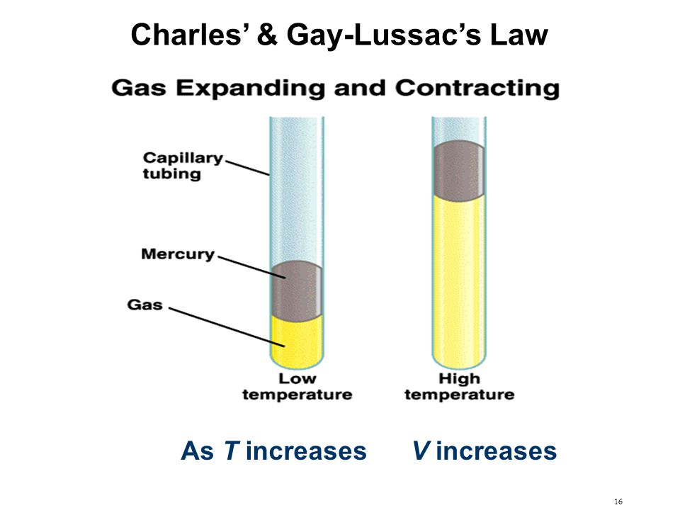 Charles' & Gay-Lussac's Law