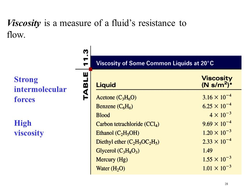 Viscosity is a measure of a fluid's resistance to flow.