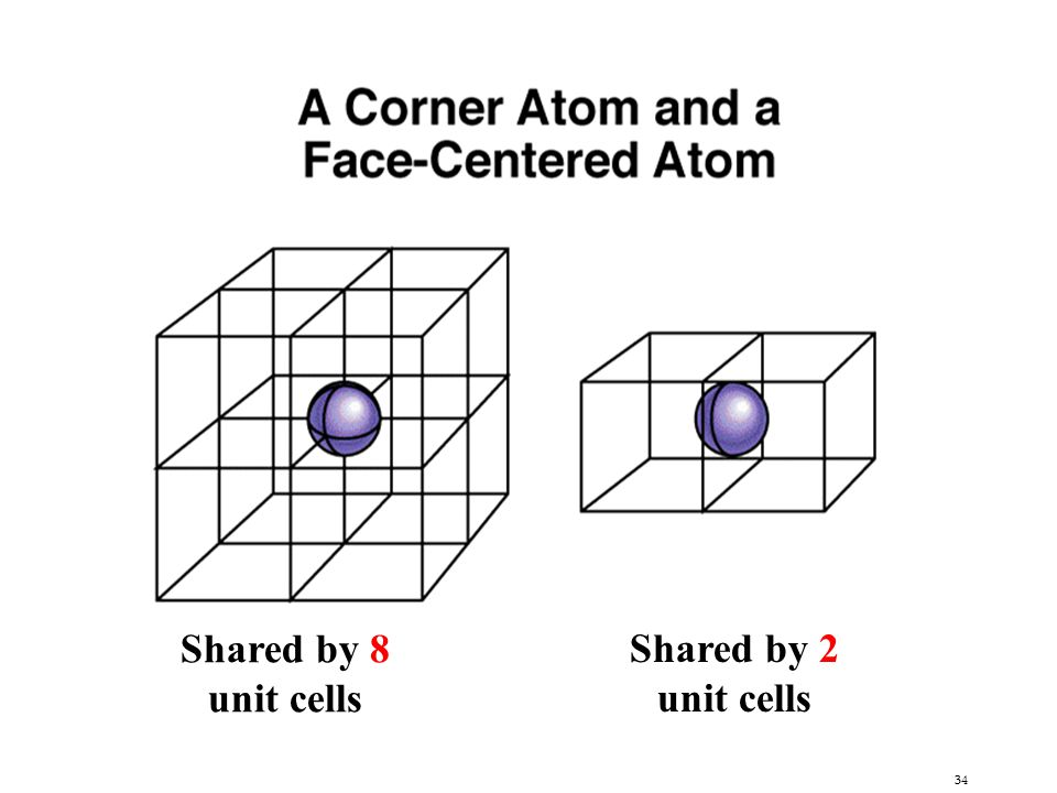 Shared by 8 unit cells Shared by 2 unit cells