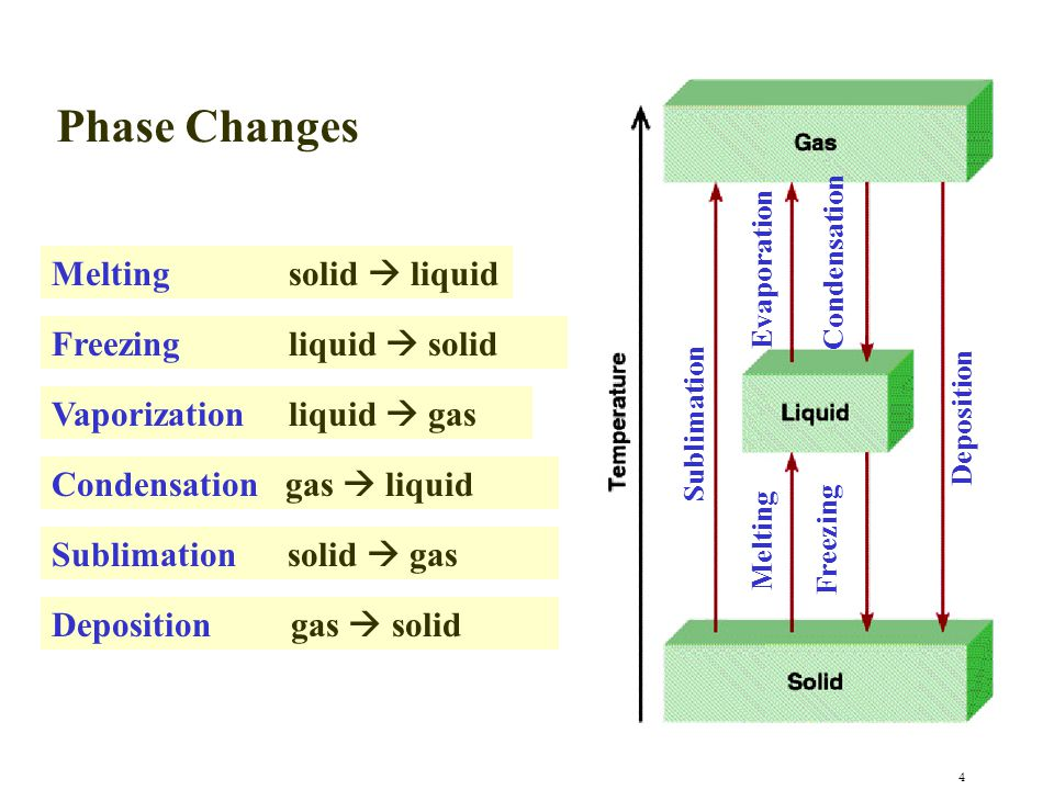 Phase Changes Melting solid  liquid Freezing liquid  solid