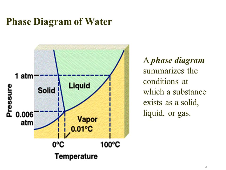 Phase Diagram of Water A phase diagram summarizes the conditions at which a substance exists as a solid, liquid, or gas.