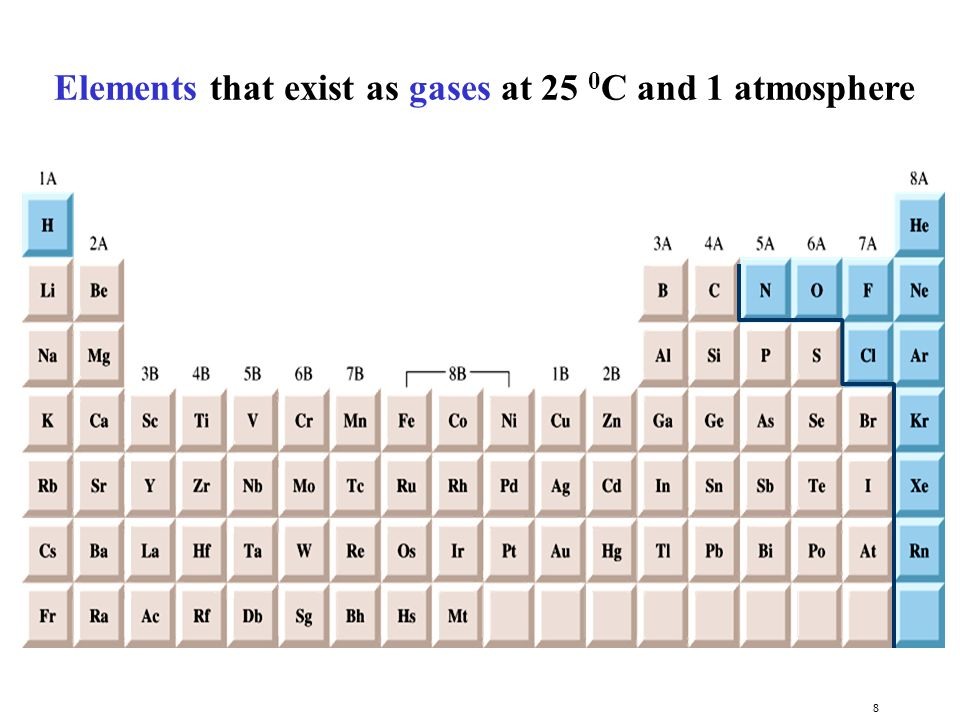 Elements that exist as gases at 25 0C and 1 atmosphere
