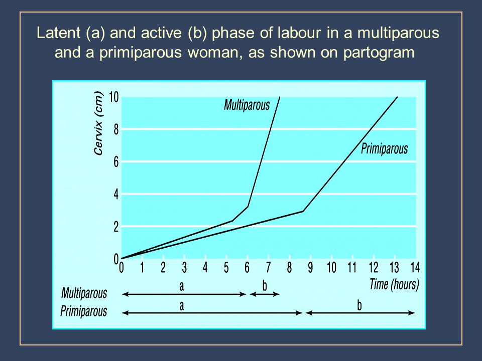 Latent (a) and active (b) phase of labour in a multiparous