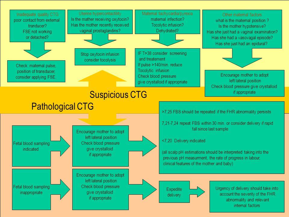 Suspicious CTG Pathological CTG Inadequate quality CTG