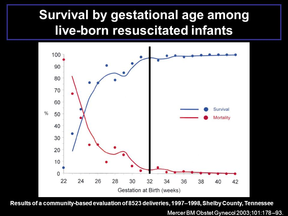 Survival by gestational age among live-born resuscitated infants