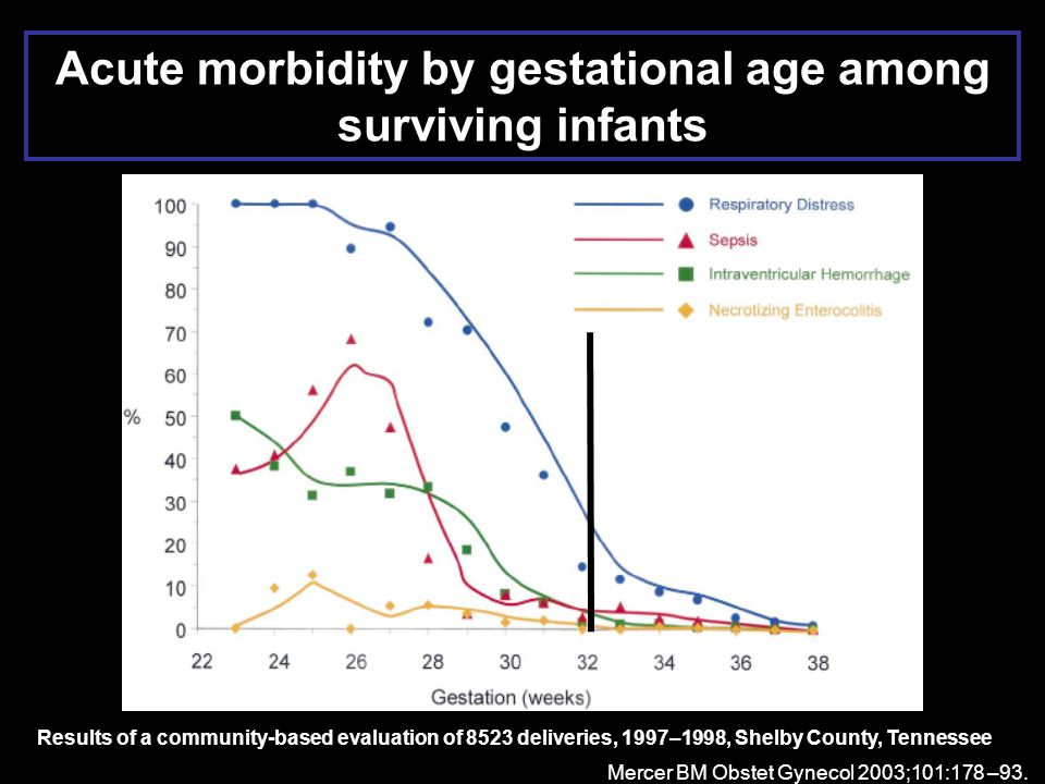 Acute morbidity by gestational age among surviving infants