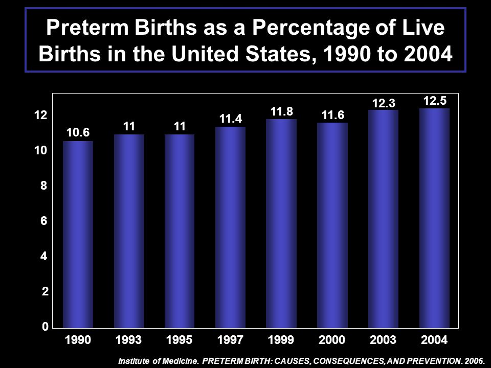 Preterm Births as a Percentage of Live Births in the United States, 1990 to 2004