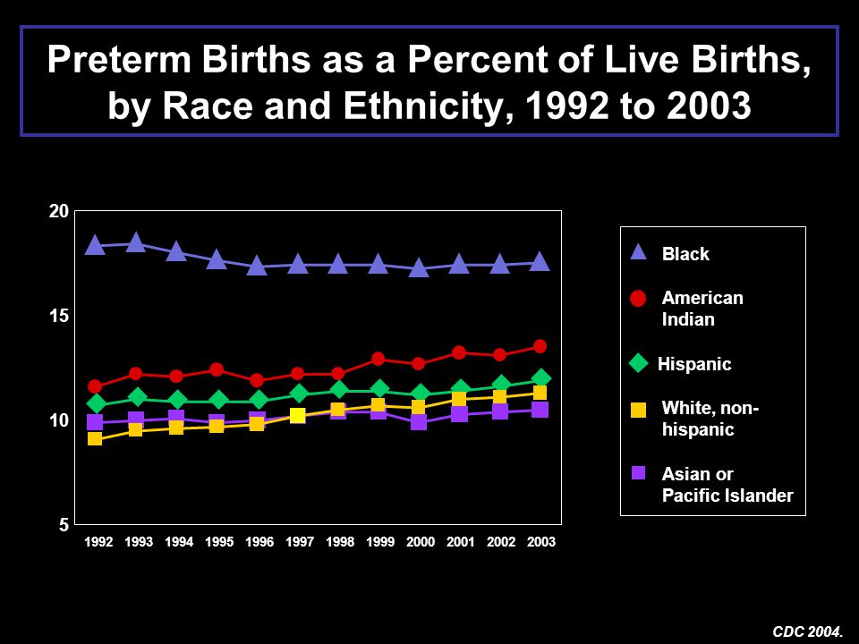 Preterm Births as a Percent of Live Births, by Race and Ethnicity, 1992 to 2003