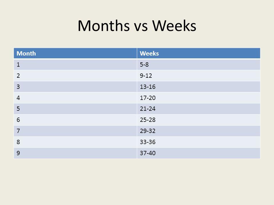 Months vs Weeks Month Weeks 1 5-8 2 9-12 3 13-16 4 17-20 5 21-24 6