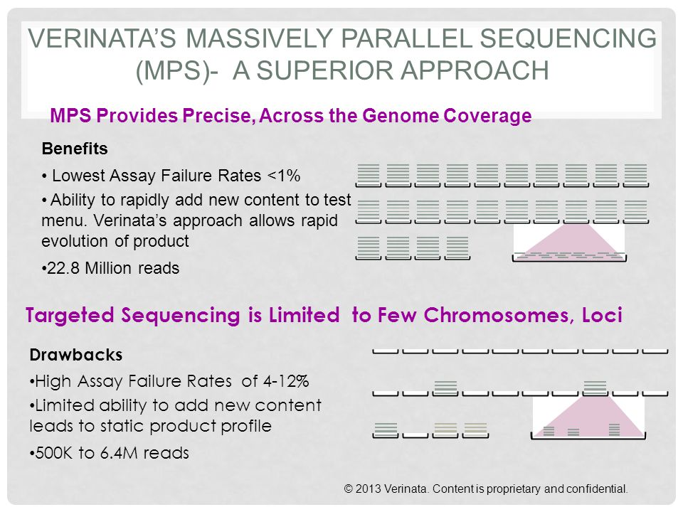 Verinata's Massively Parallel Sequencing (MPS)- A Superior Approach
