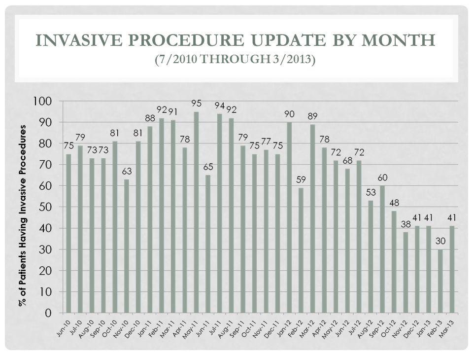 Invasive Procedure Update by Month (7/2010 through 3/2013)