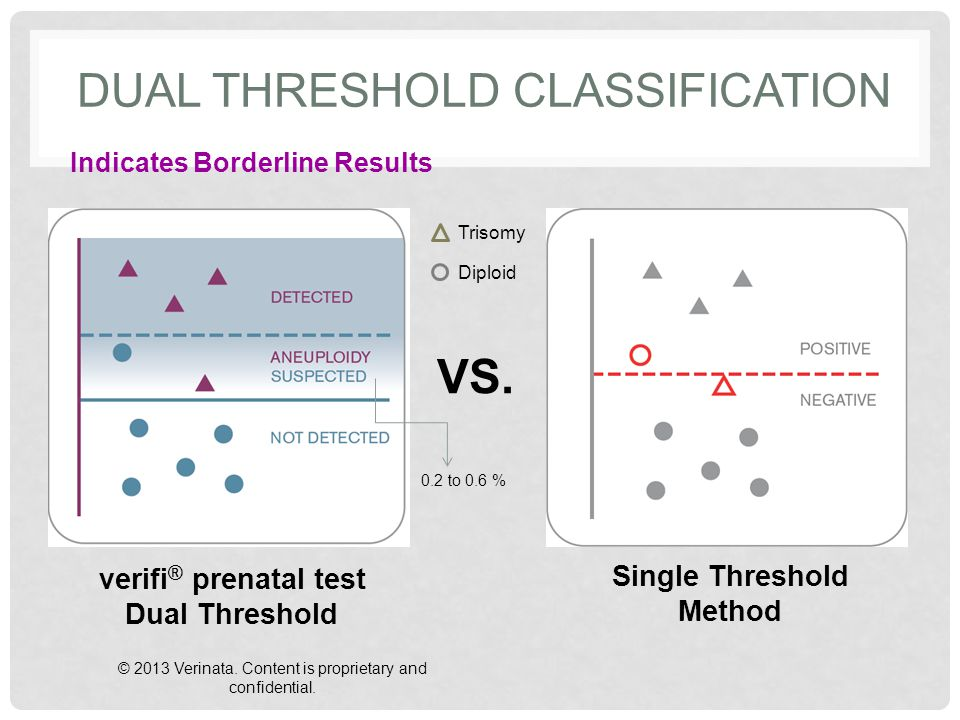 Dual Threshold Classification