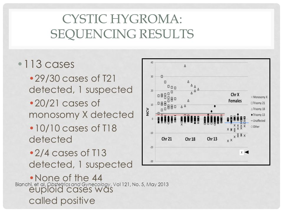 Cystic Hygroma: Sequencing Results