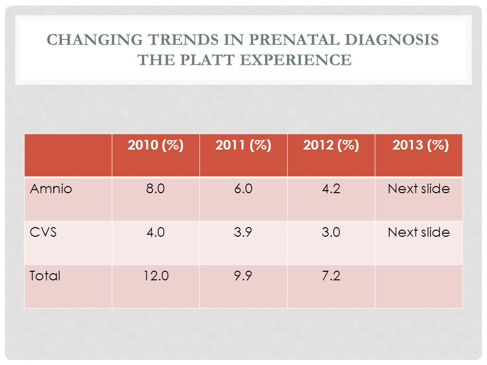 Changing trends in prenatal diagnosis the platt experience