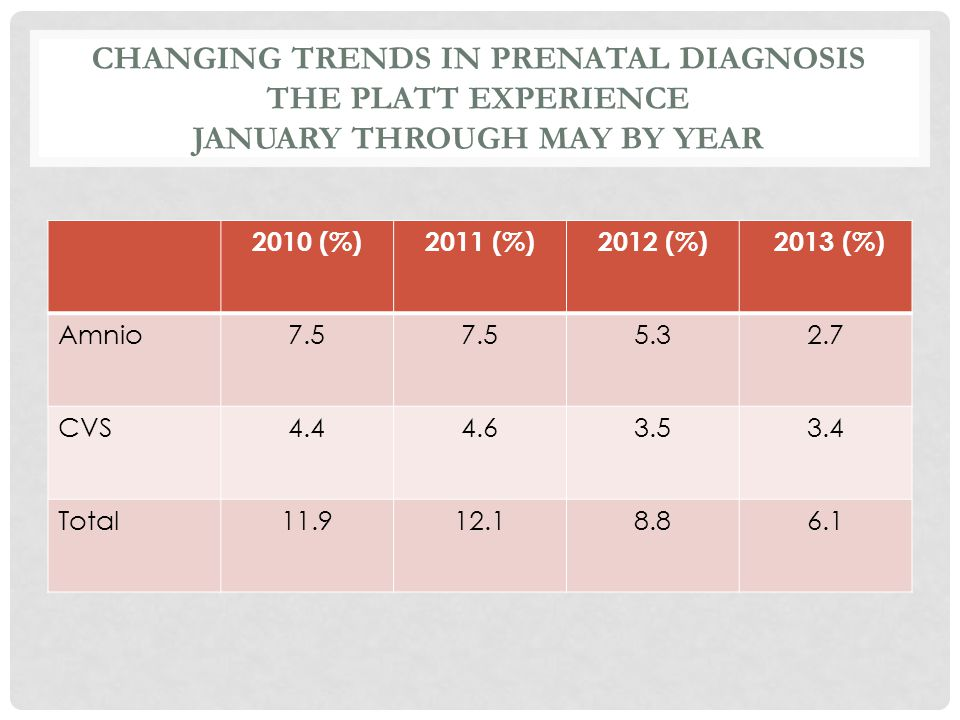Changing trends in prenatal diagnosis the platt experience January through may by year