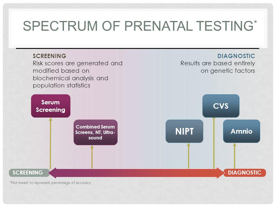 Spectrum of Prenatal Testing*