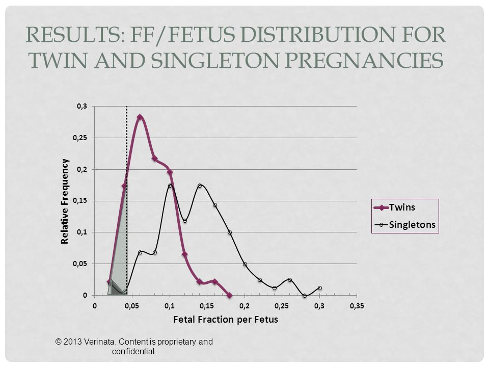 Results: FF/Fetus Distribution for Twin and Singleton Pregnancies