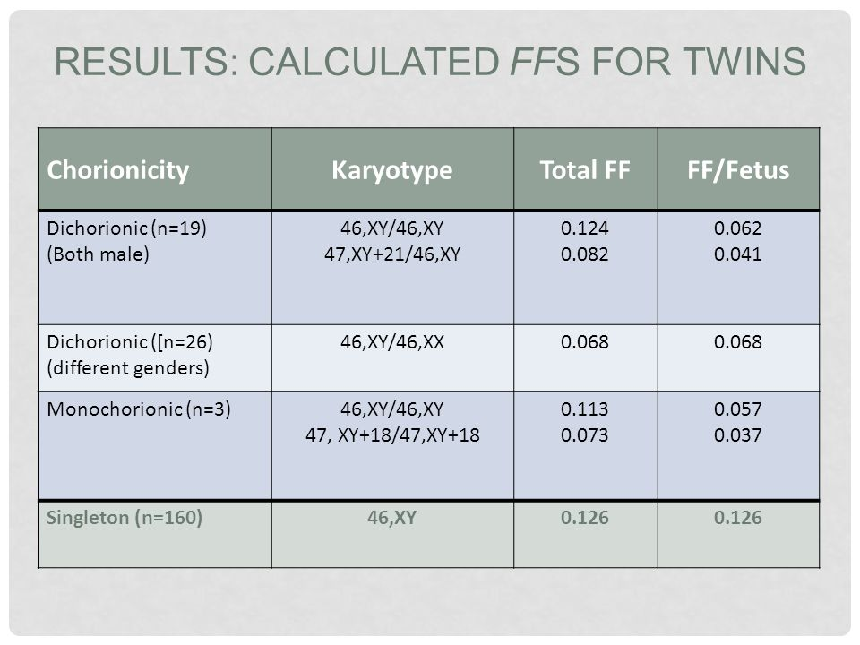 Results: Calculated FFs for Twins