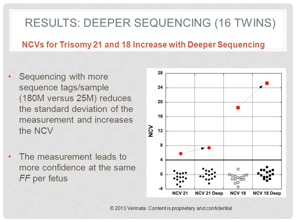Results: Deeper Sequencing (16 Twins)