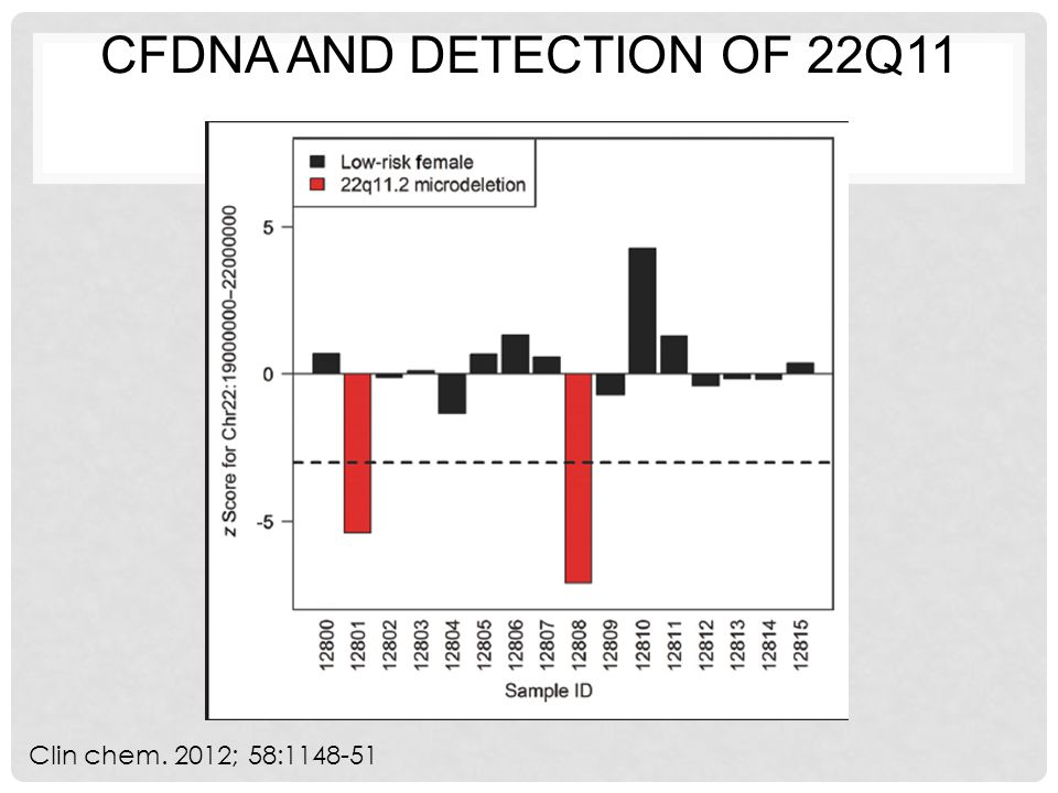 cfDNA and detection of 22q11