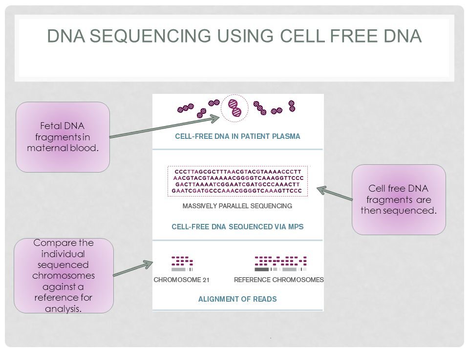 DNA Sequencing using cell free DNA