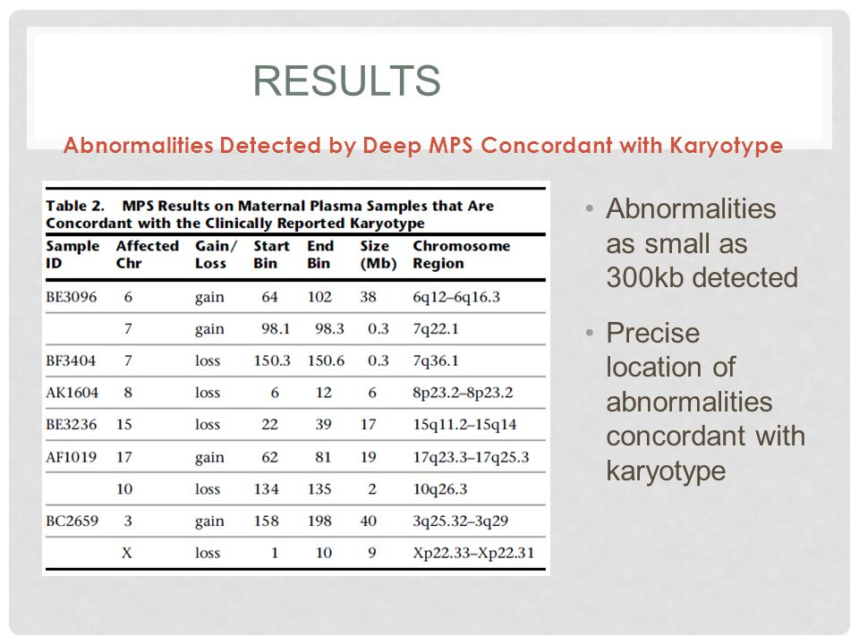 Results Abnormalities as small as 300kb detected