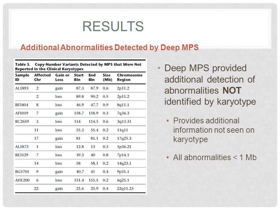 Results Additional Abnormalities Detected by Deep MPS. Deep MPS provided additional detection of abnormalities NOT identified by karyotype.