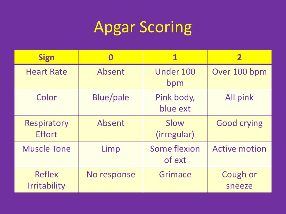 Apgar Scoring Sign 1 2 Heart Rate Absent Under 100 bpm Over 100 bpm