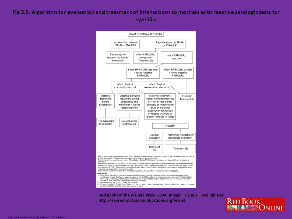 Fig 3.6. Algorithm for evaluation and treatment of infants born to mothers with reactive serologic tests for syphilis.