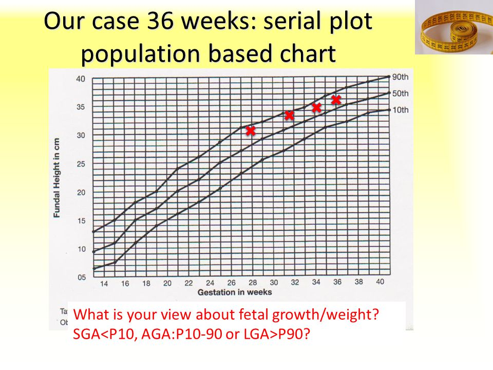 Our case 36 weeks: serial plot population based chart