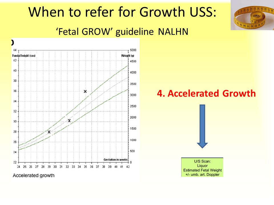 When to refer for Growth USS: 'Fetal GROW' guideline NALHN