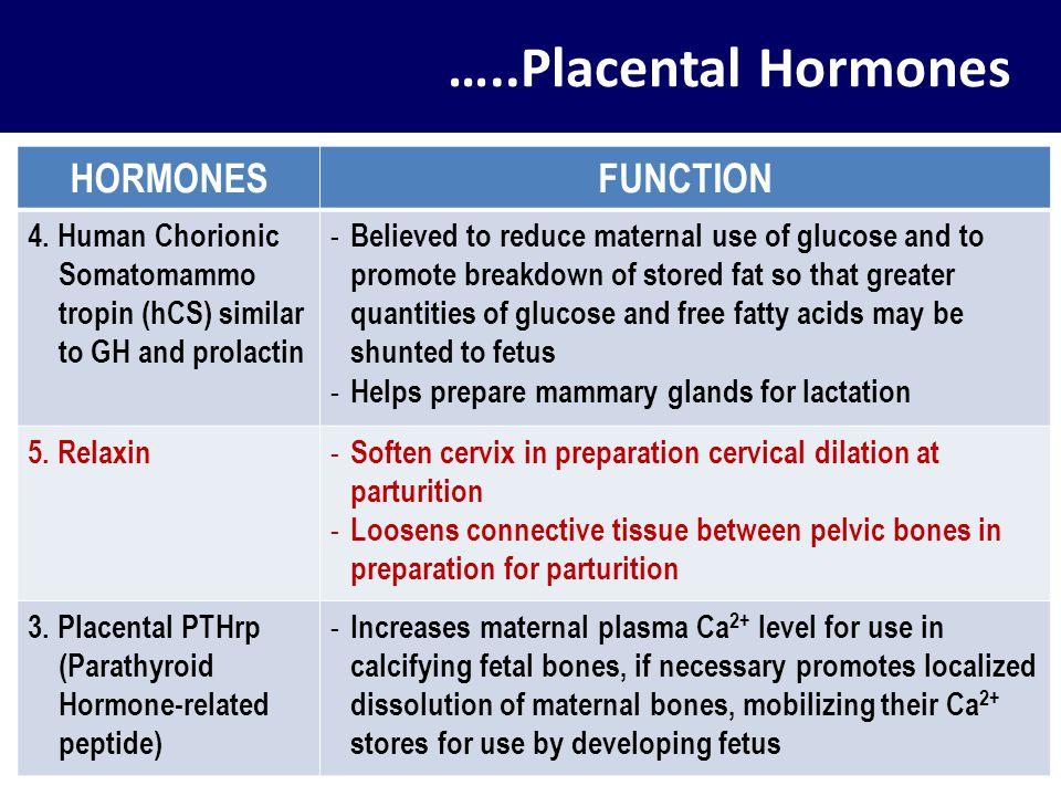 …..Placental Hormones HORMONES FUNCTION